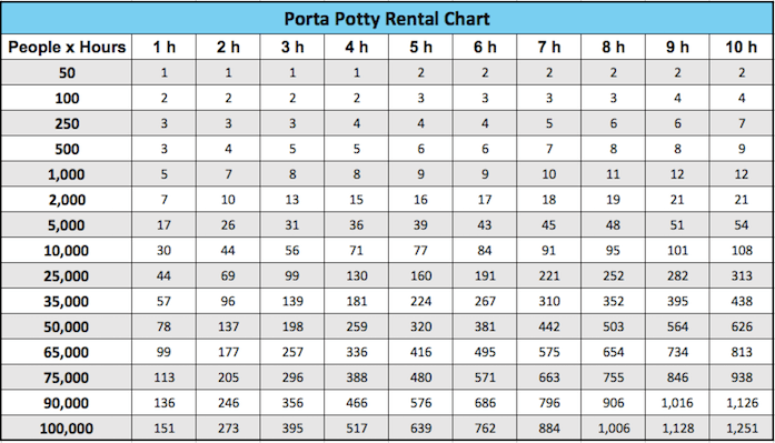 How many porta potties should you rent? This chart helps you calculate the total number of rentals based on event duration (in hours) and number of people.