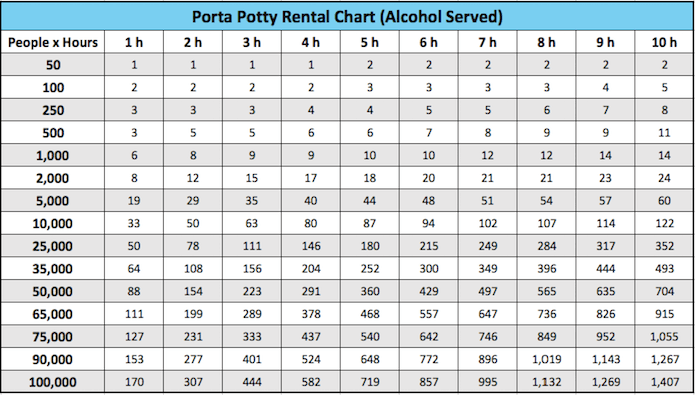 How many porta potties should you rent for an event where alcohol is served? Use this chart to find out! We provide the total number of rentals based on event duration (hours) and total number of attendees.